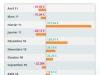 Crédit Agricole | Mon Budget ANDROID : Mon suivi graphique